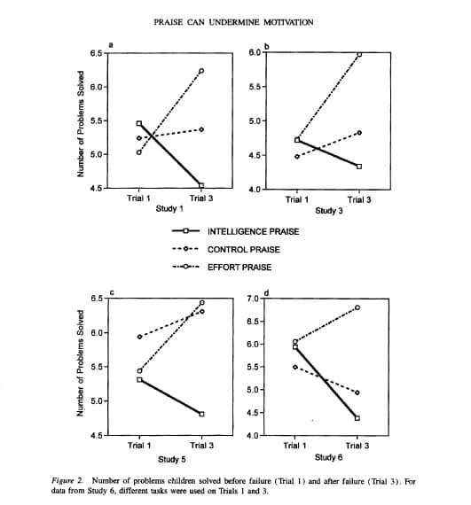 กราฟแสดงจำนวนการแก้ไขปัญหาของเด็กก่อนล้มเหลวและหลังล้มเหลว เมื่อได้รับคำชมที่แตกต่างกัน